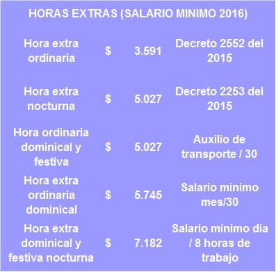 HORAS EXTRAS www.4consultores.com.co