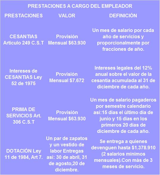 PRESTACIONES A CARGO DEL EMPLEADOR www.4consultores.com.co