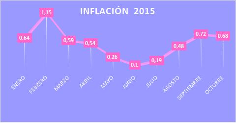 INFLACIÓN 2015 www.4consultores.com.co