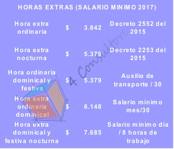 horas extras 2017 www.4consultores.com.co