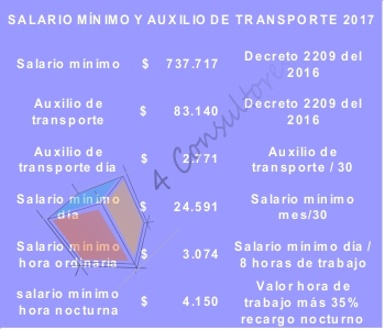 indicadores laborales 2017 www.4consultores.com.co