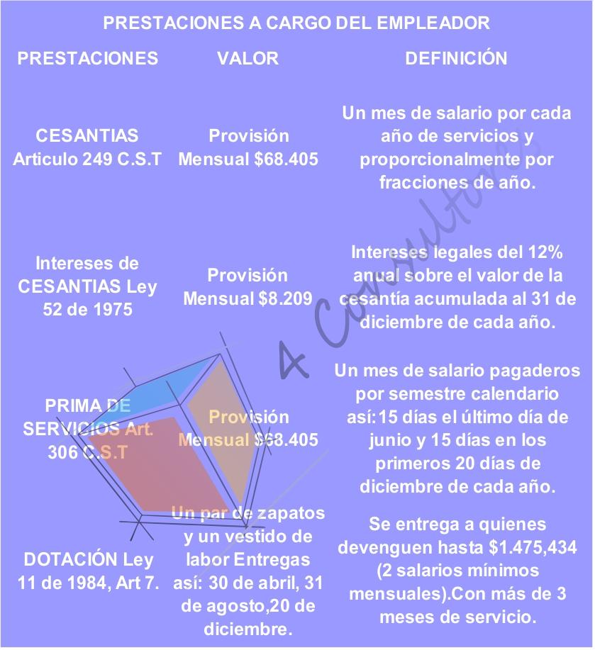 prestaciones sociales 2017 www.4consultores.com.co