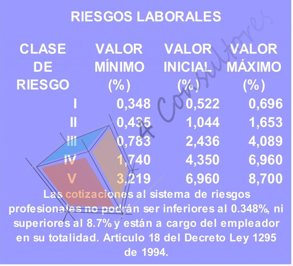 riesgos laborales 2017 www.4consultores.com.co