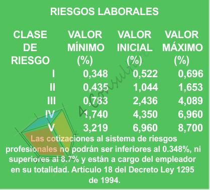 RIESGOS LABORALES www.4consultores.com.co