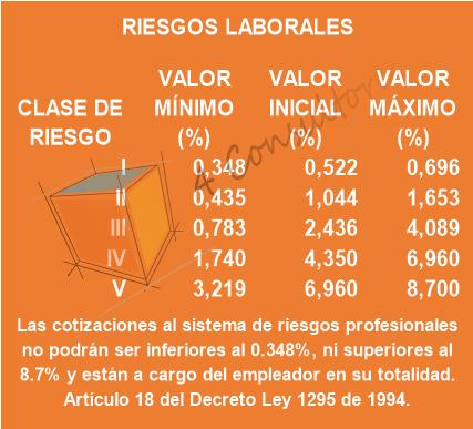 5. RIESGOS LABORALES 2020 www.4consultores.com.co
