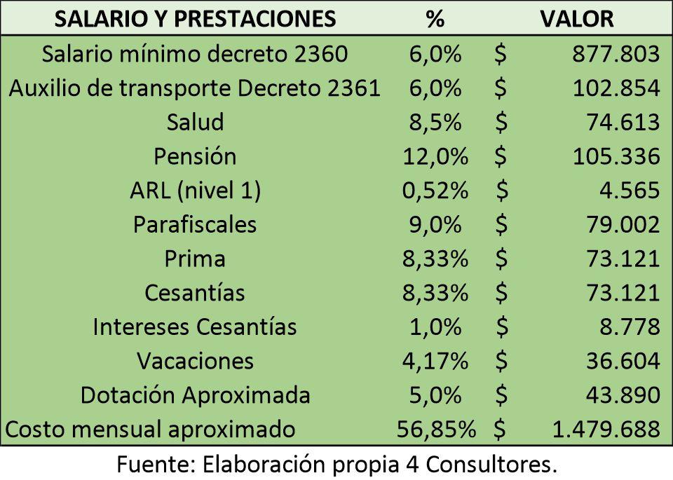salario minimo 2020 y prestaciones sociales www.4consultores.com.co