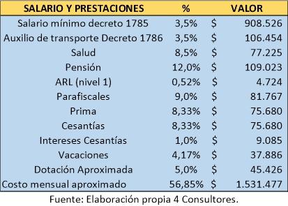 Salario mínimo legal Colombia 2021 www.4consultores.com.co